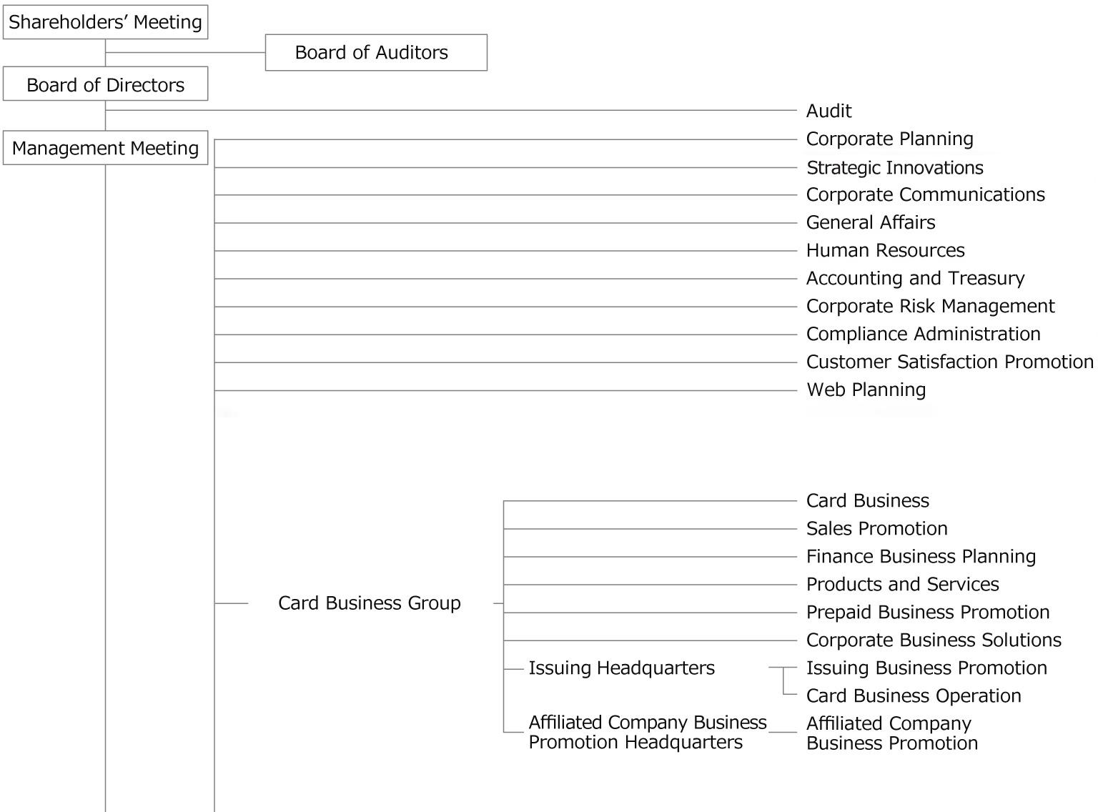 Organization Chart | JCB Global Website